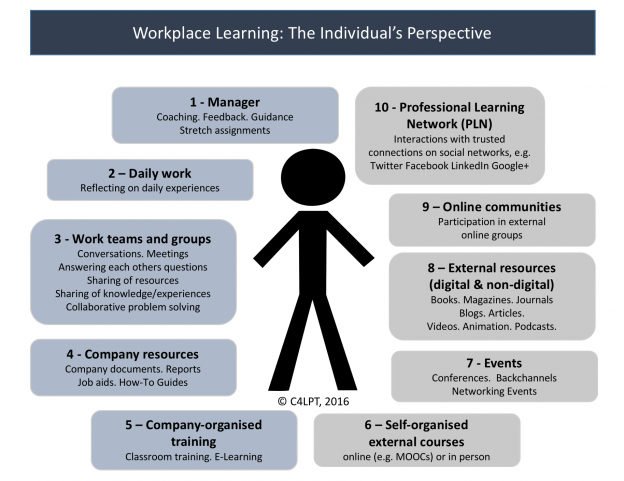 workplacelearning